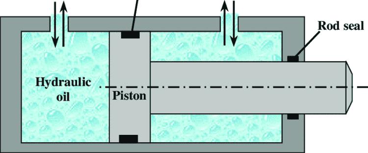 عملگر هیدرولیکی خطی دو جهته