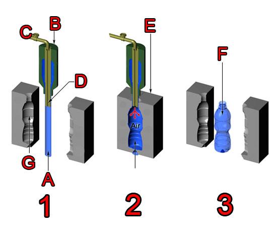 مراحل تولید بطری با هوای فشرده
