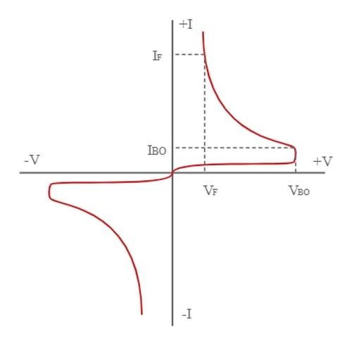 منحنی مشخصه دیاک
