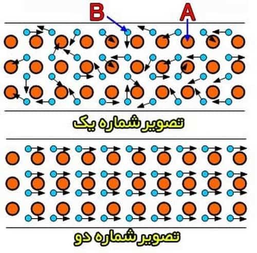 الکترون های آزاد جسم رسانا