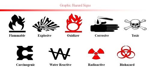 انواع خطرات فیزیکی