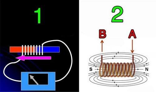 ایجاد جریان الکتریکی با میدان مغناطیسی