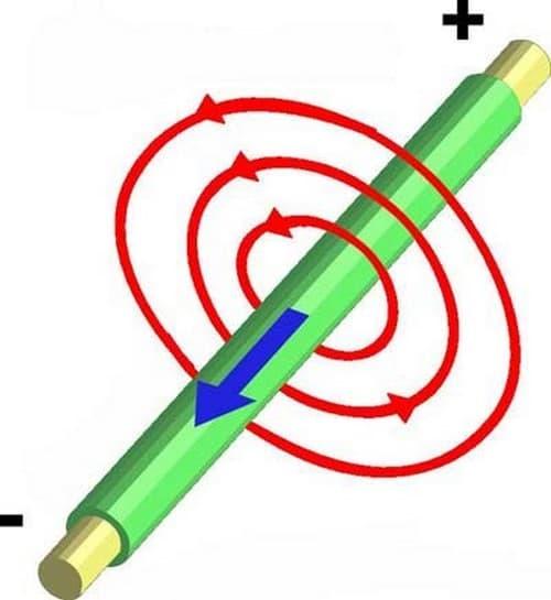 ایجاد میدان مغناطیسی با جریان