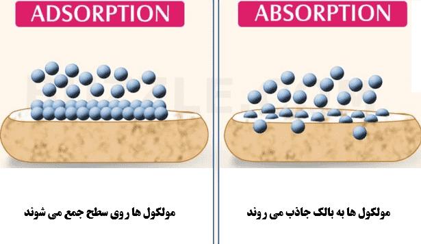 تفاوت جذب و جذب سطحی