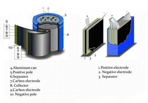 ساختار داخلی سوپر خازن