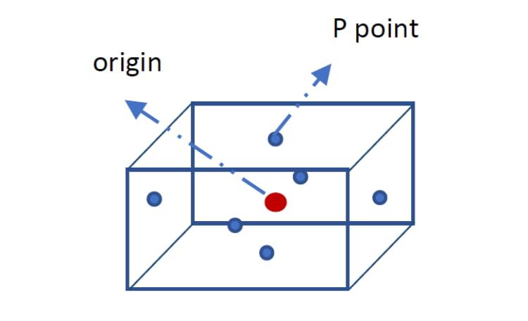 نقطه مرجع نرم افزار PDMS