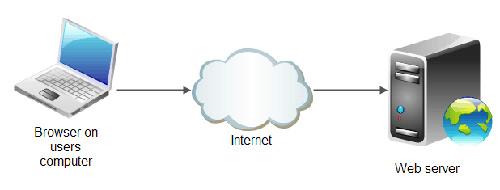 وب سرور LiteSpeed