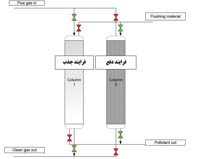 برج دو قلو جذب و دفع