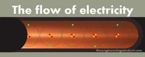 پدیده جریان الکتریکی