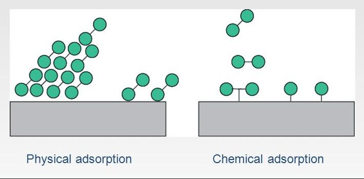 تفاوت جذب سطحی فیزیکی و شیمیای