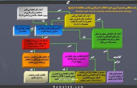 آموزش نگهداری و تعمیرات (7)
