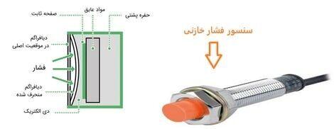 سنسور فشار خازنی