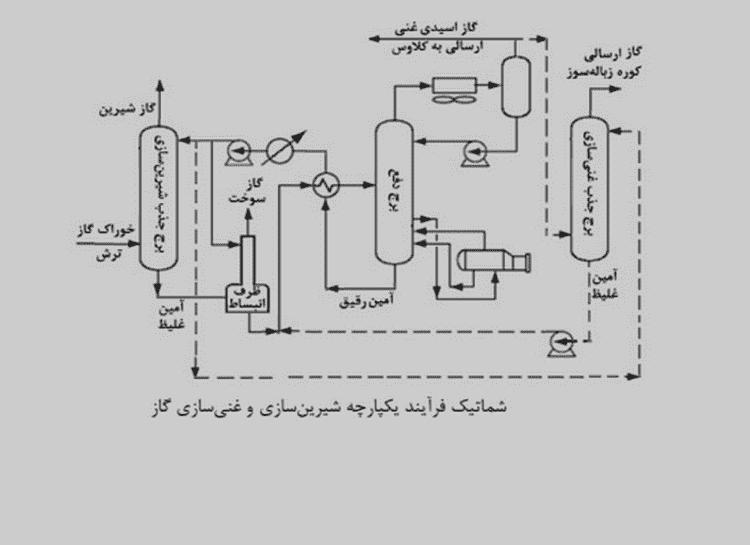 شماتیک فرایند شیرین سازی