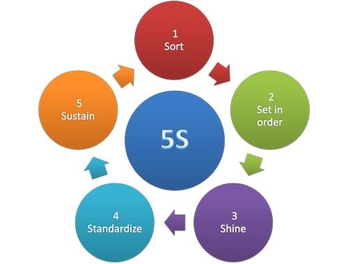 مراحل پیاده سازی نظام آراستگی