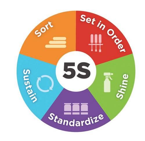 نظام آراستگی 5s مخفف چیست