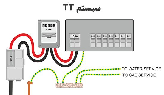 سیستم TT