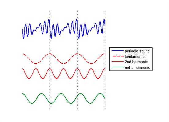 عوامل مهم در ایجاد harmonic