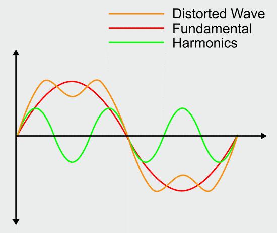 هارمونیک جریان