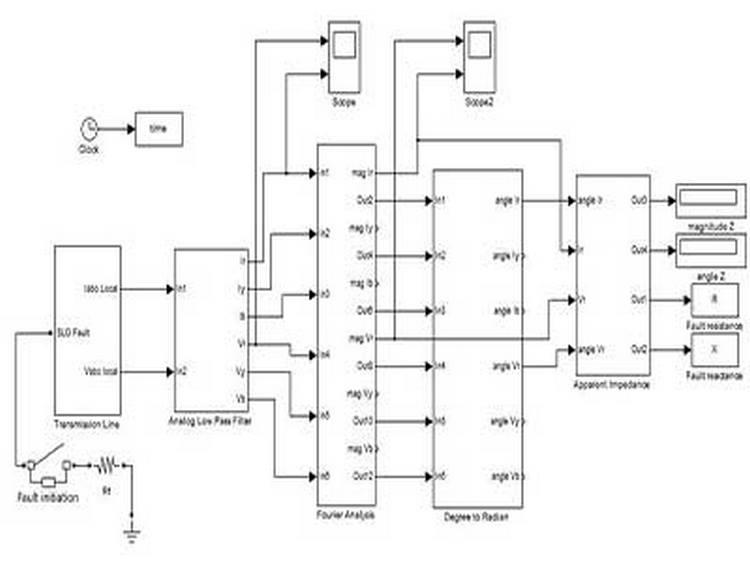 کاربرد انواع رله های آغاز کننده دیستانس