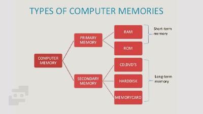 انواع حافظه کامپیوتر