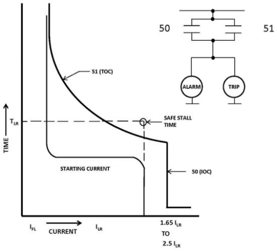 حفاظت اضافه جریان موتورهای الکتریکی MV