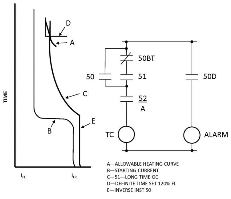 روش جایگزین حفاظت موتورهای الکتریکی با اینرسی بالا