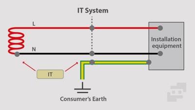 سیستم IT