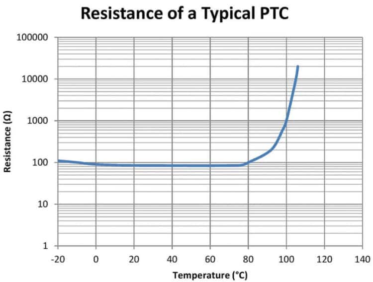 مشخصه PTC موتورهای الکتریکی