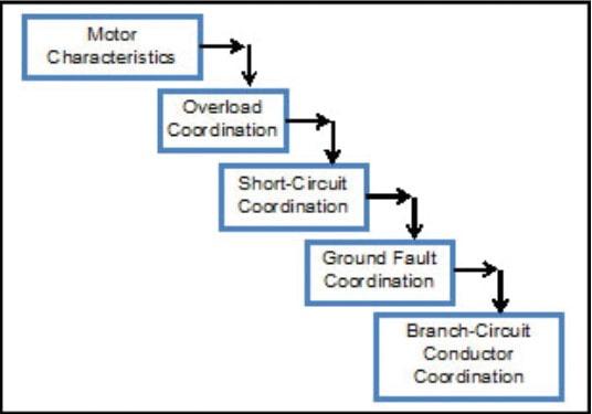 پنج زمینه اصلی خطای موتورهای الکتریکی ولتاژ متوسط
