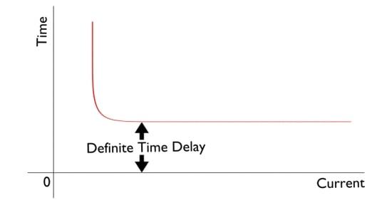 عملکرد زمان مشخص