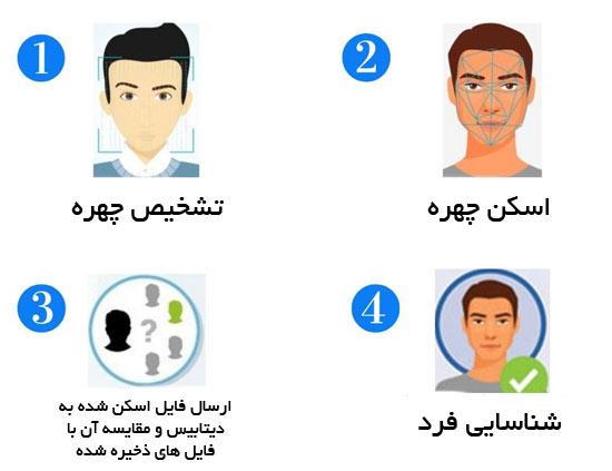 مراحل تشخصی چهره