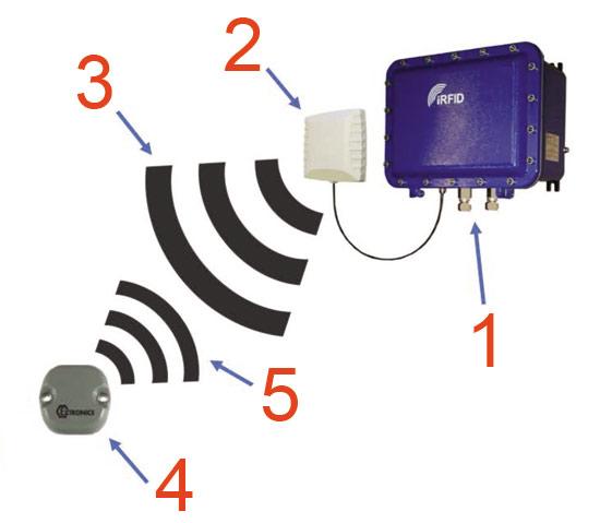 RFID چگونه کار می کند؟