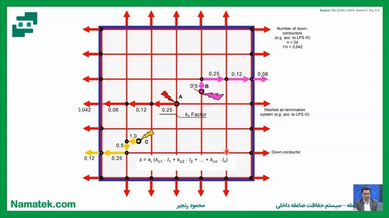 آموزش سیستم زمین صنعتی (6)