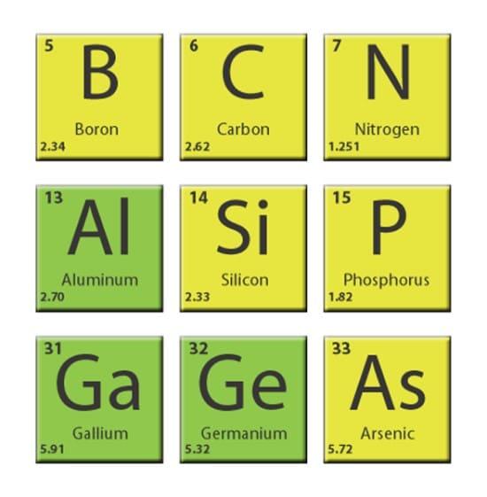 سیلیکون در جدول تناوبی
