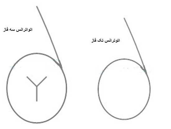 نماد اتوترانس