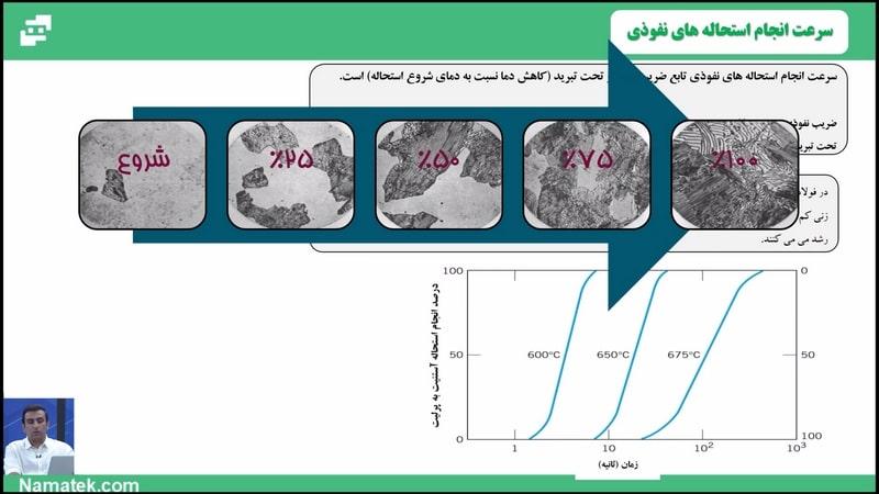 آموزش اصول علم مواد (2)