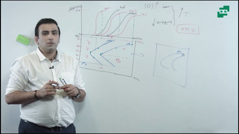 آموزش اصول علم مواد (3)