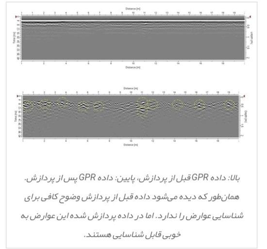 دقت روش GPR