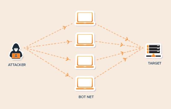 حمله DDoS چگونه کار می کند