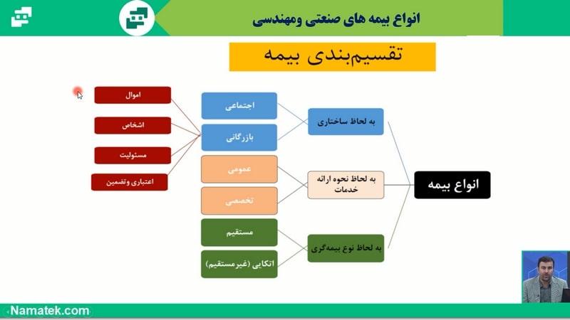 آموزش کارشناس رسمی برق (2)