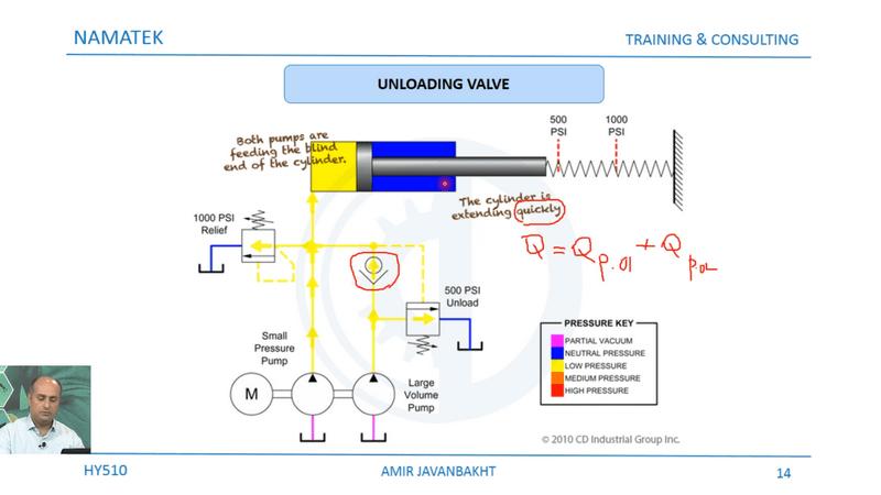 آموزش هیدرولیک پیشرفته (3)