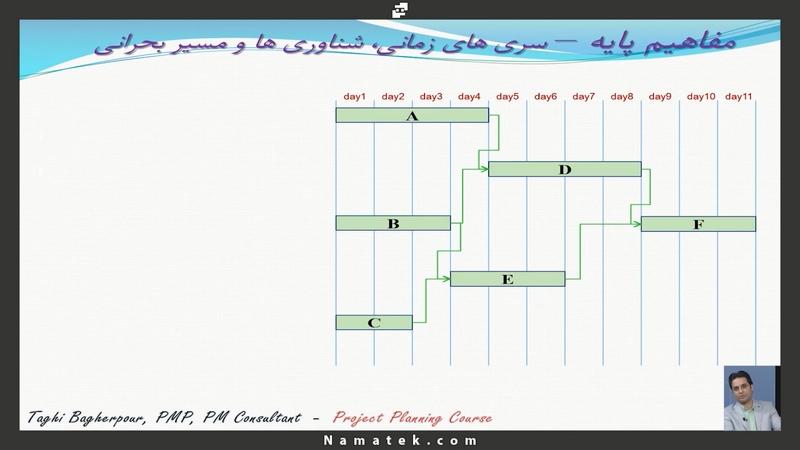 آموزش کنترل پروژه (5)